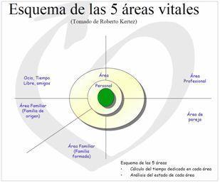 Esquema 5 Áreas