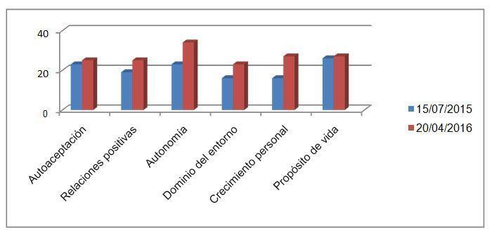 Figura 1. Escala de Bienestar Psicológico, de Riff.