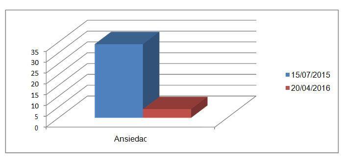 Figura 3. Inventario de Ansiedad, de Beck.